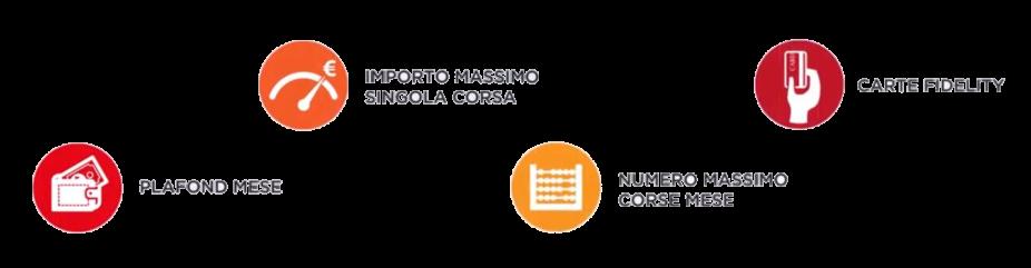 vantaggi pagamento taxi con globix - abbonamento taxi milano 028585